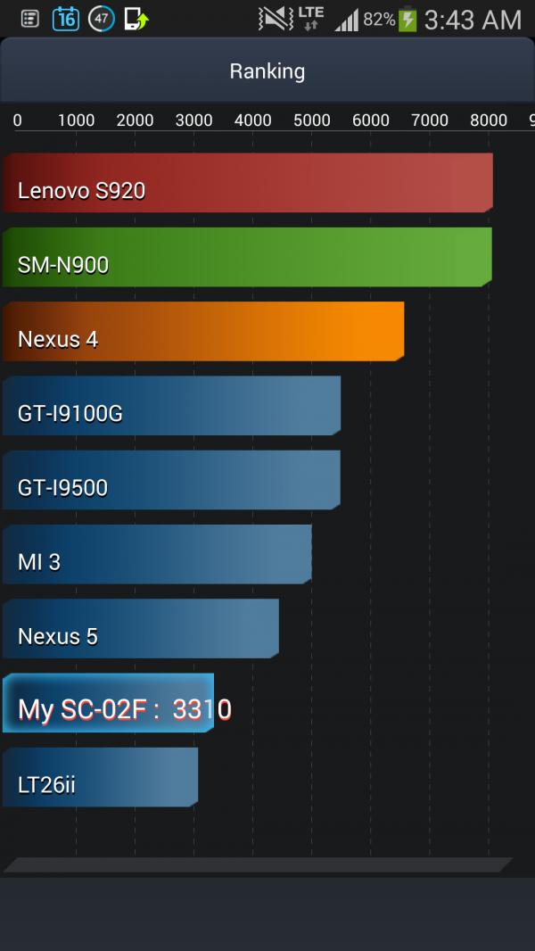 sc02f_antutu_tester