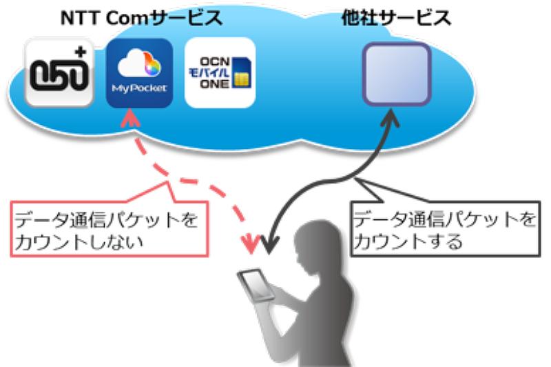 ocn-mobile-one_20150725_2
