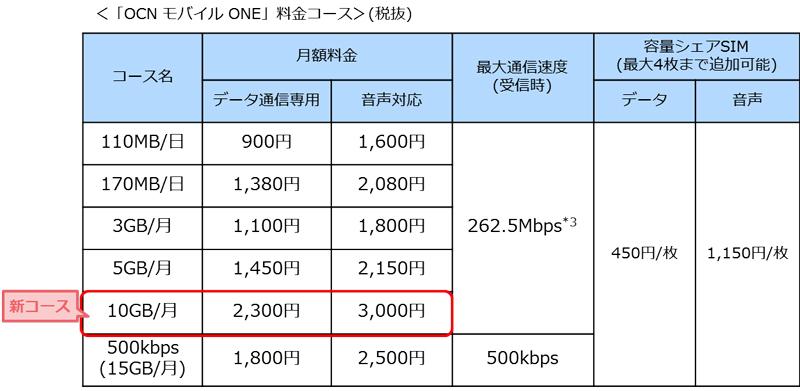 ocn-mobile-one_20151126