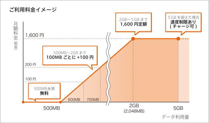 0sim_plan_20160126