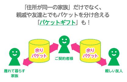 mineo_packetgift