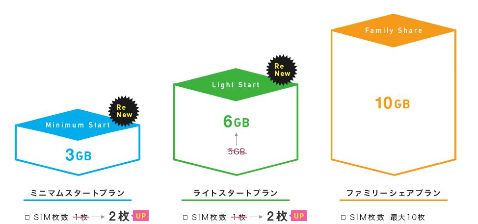 iijmio_data_share
