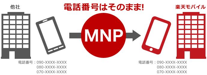 rakuten-mobile_mnp