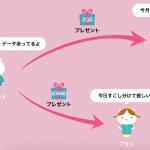 nuro mobile、パケットをユーザー同士で分け合える「パケットギフト」機能を提供開始。
